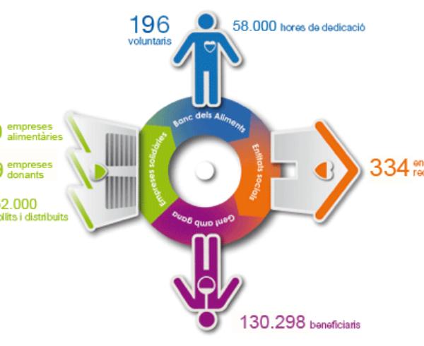 noticia_2014_banc_aliments